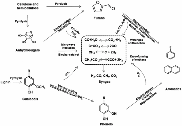 Reactions In The Pyrolysis Process